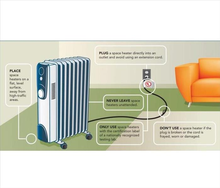 Diagram of a space heater